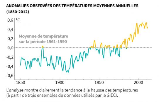 image Tendances__la_hausse__ADEME__guide_changement_climatique_en_10_questions.png (34.2kB)
