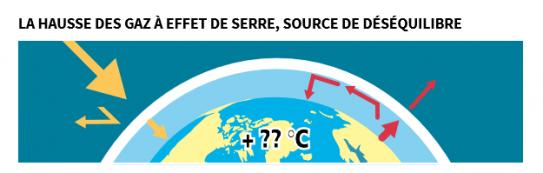 image effet_de_serre_2_ADEME__guide_changement_climatique_en_10_questions.png (22.9kB)