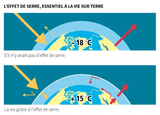 image effet_de_serre__ADEME__guide_changement_climatique_en_10_questions.png (41.3kB)
