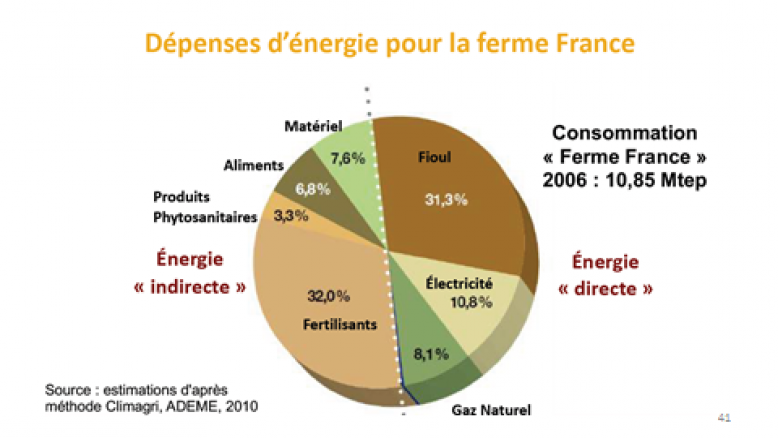 image Dpense_dnergie_pour_la_ferme_France.png (74.3kB)