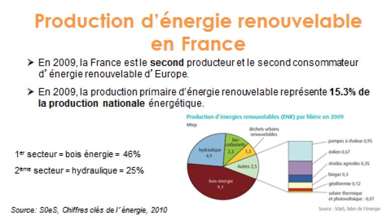 image Production_dnergie_renouvelable_en_France.png (30.5kB)