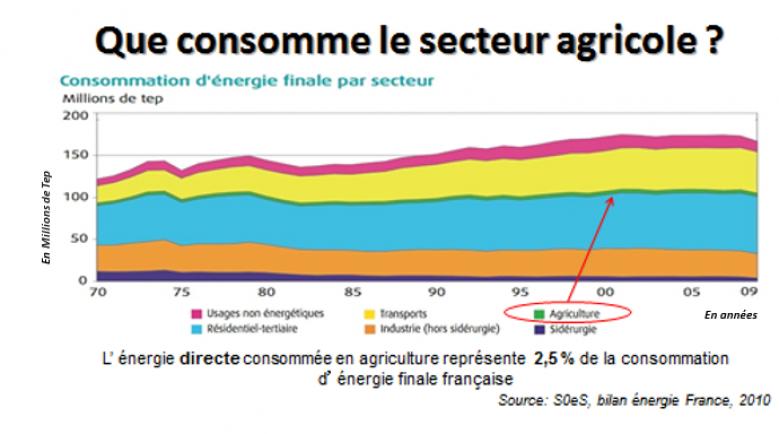 image Que_consomme_le_secteur_agricole.png (0.2MB)