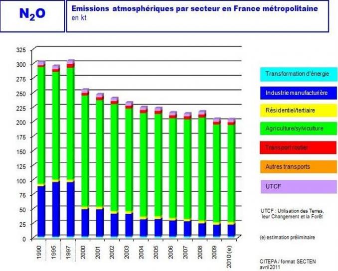 image N2O_emission_atmospherique.png (0.6MB)
