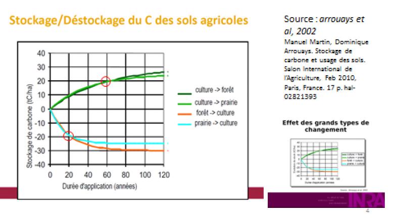 image Stockagedestocage_C_des_sols_agricoles.png (45.1kB)