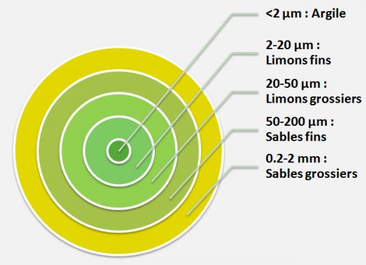 image classificationgranulometrie_CAPINOV.png (0.1MB)