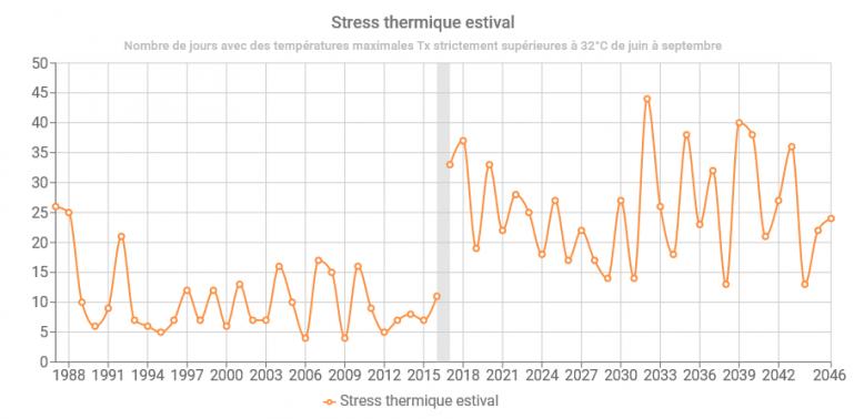image IAC_stress_thermique_estival.png (61.9kB)