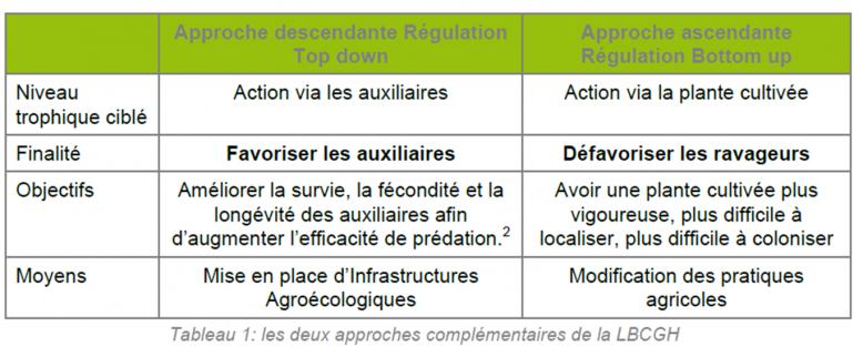 tableauLBCGH Lien vers: http://www.osez-agroecologie.org/lutte-biologique-par-conservation-et-gestion-des-habitats