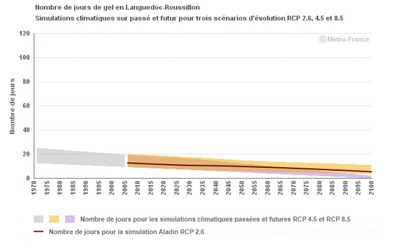 image Evolution_Nb_j_gel_LR_Meteo_France.png (16.0kB)