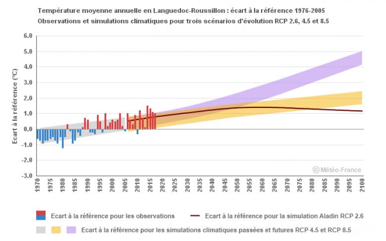 image Projection_temp_LR_Meteo_France.png (21.6kB)