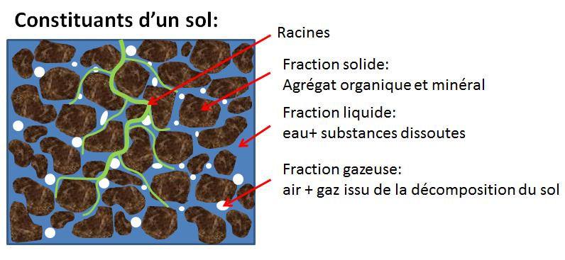 image constituants_sol.png (0.2MB)