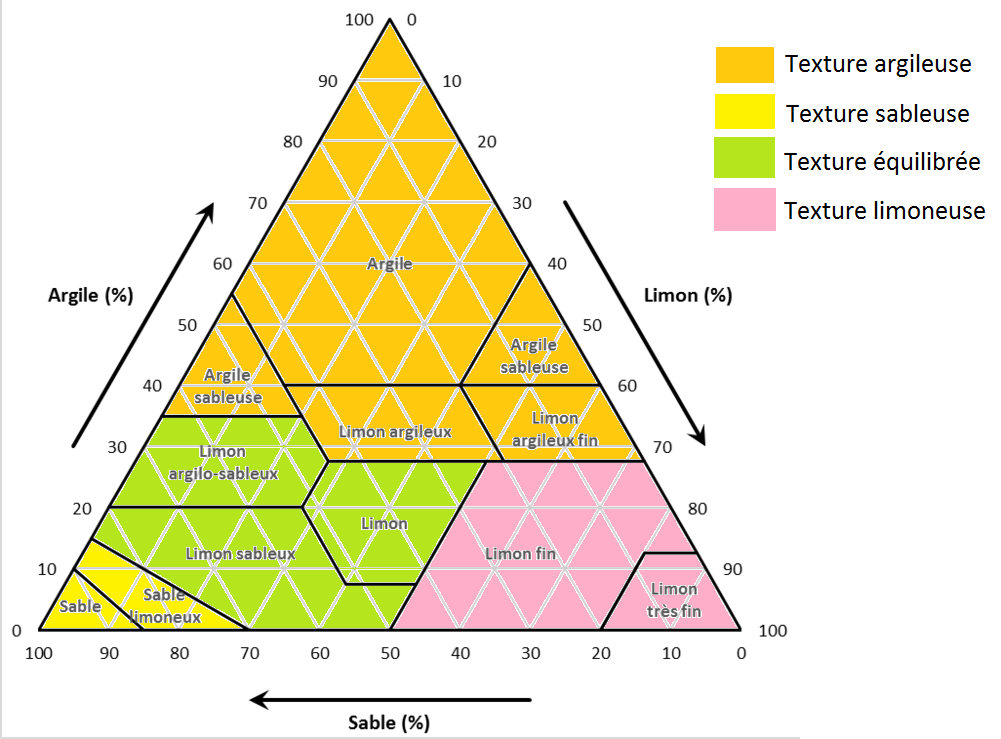 image Triangletexturesols_WIKIPEDIA.png (0.2MB)