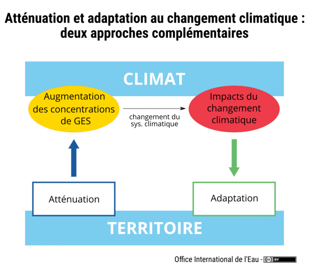 image attenuation_adaptation_cc_oieau_1.png (0.1MB)